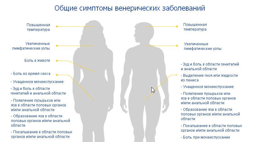 скрытые половые инфекции