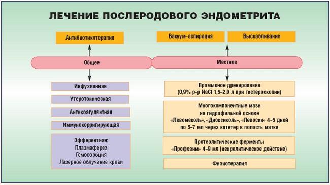 эндометрит лечение