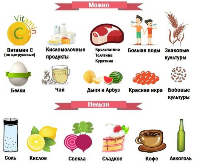 диета при хроническом цистите