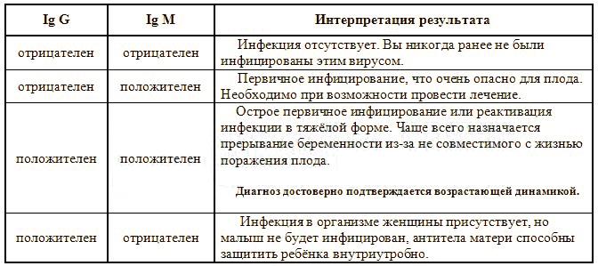 Анализ на ТОРЧ инфекции