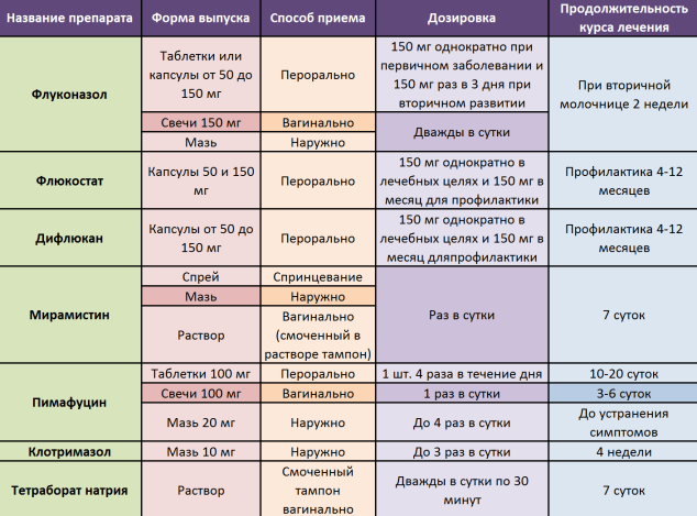 восстановление микрофлоры после молочницы