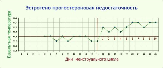 Ректальная температура перед месячными