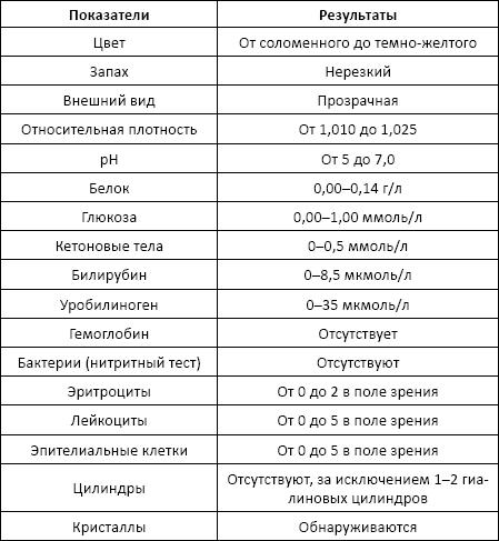 Анализы во время месячных