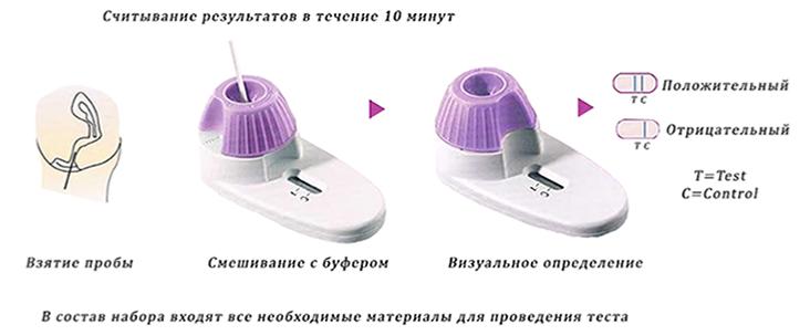 тест на молочницу