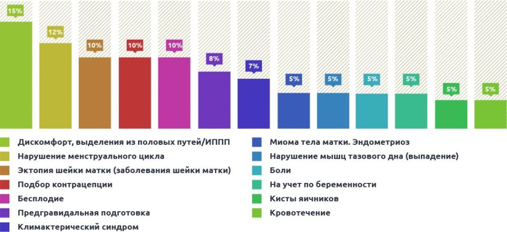 статистика обращений для постановки на учет у гинеколога