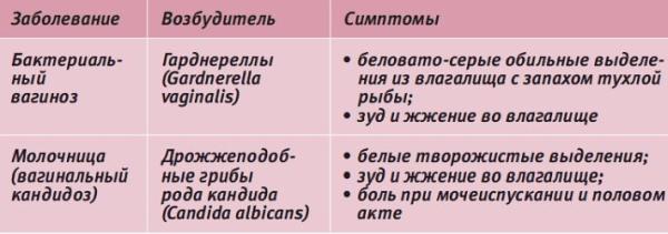 влагалище во время менструации