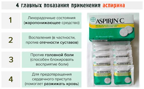Аспирин при месячных