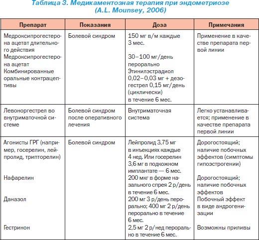 Лечение эндометриоза у женщин