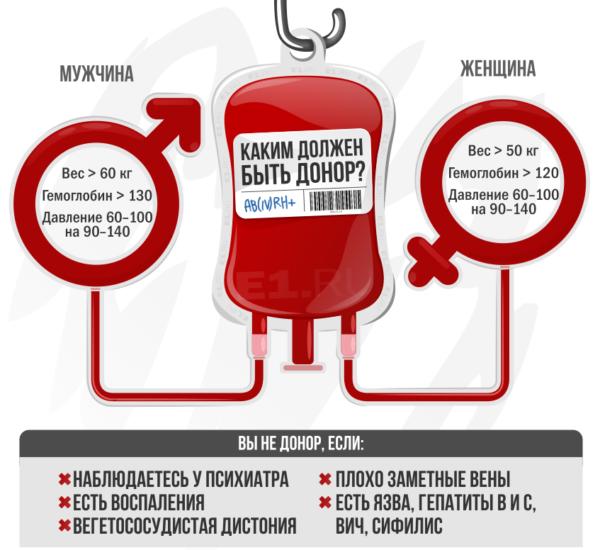 Можно ли сдавать кровь на донорство при менструации