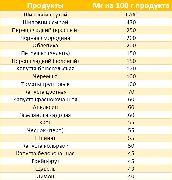 Аскорбиновая кислота для месячные