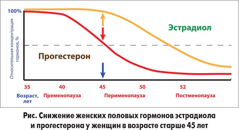 снижение гормонов в менопаузу