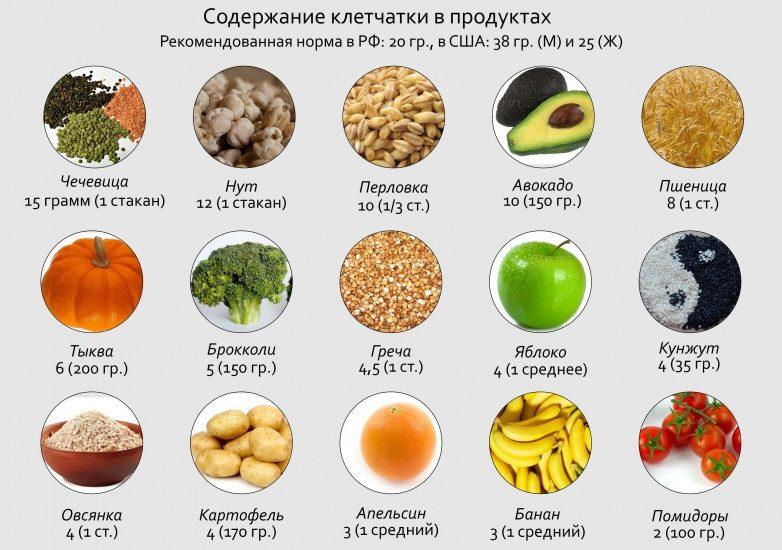 клетчатка в продуктах пиатния