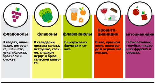 фитоэстрогены в продуктах пиатния